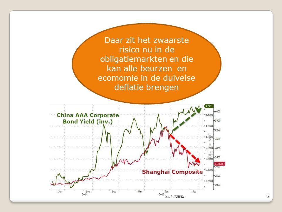 23/12/20155 Daar zit het zwaarste risico nu in de obligatiemarkten en die kan alle beurzen en ecomomie in de duivelse deflatie brengen