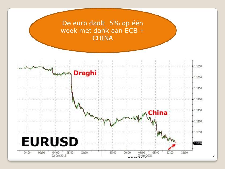 23/12/20157 De euro daalt 5% op één week met dank aan ECB + CHINA