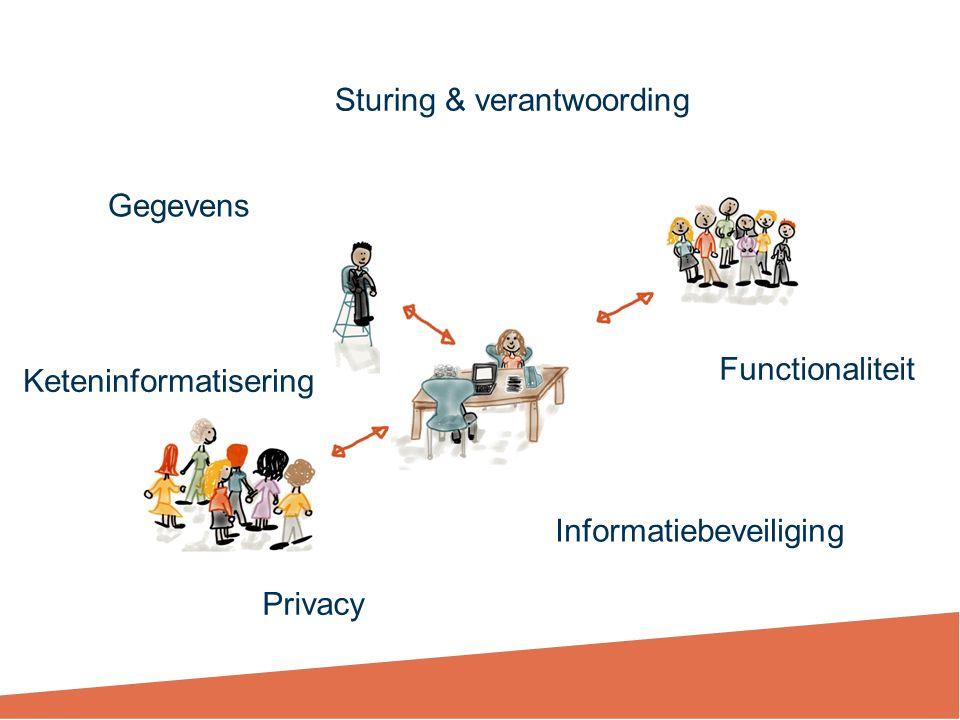 Gegevens Keteninformatisering Privacy Informatiebeveiliging Functionaliteit Sturing & verantwoording