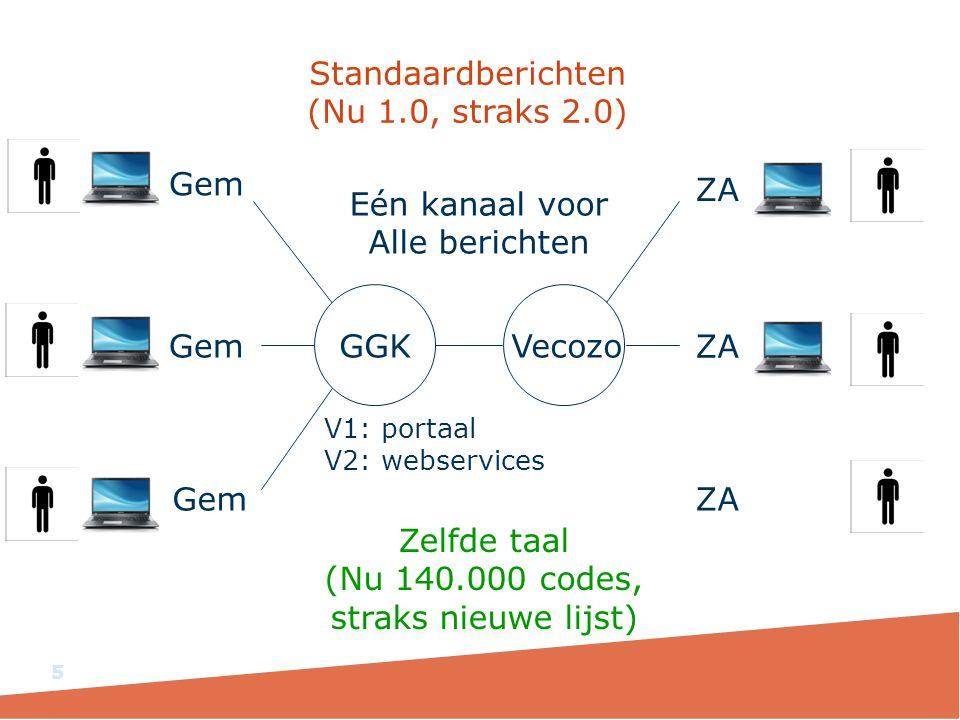 5 GGKVecozo Gem ZA V1: portaal V2: webservices Standaardberichten (Nu 1.0, straks 2.0) Zelfde taal (Nu 140.000 codes, straks nieuwe lijst) Eén kanaal voor Alle berichten