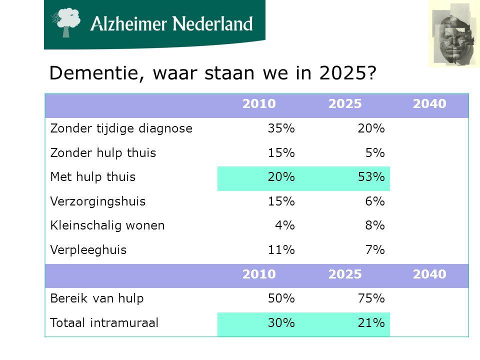 Dementie, waar staan we in 2025.