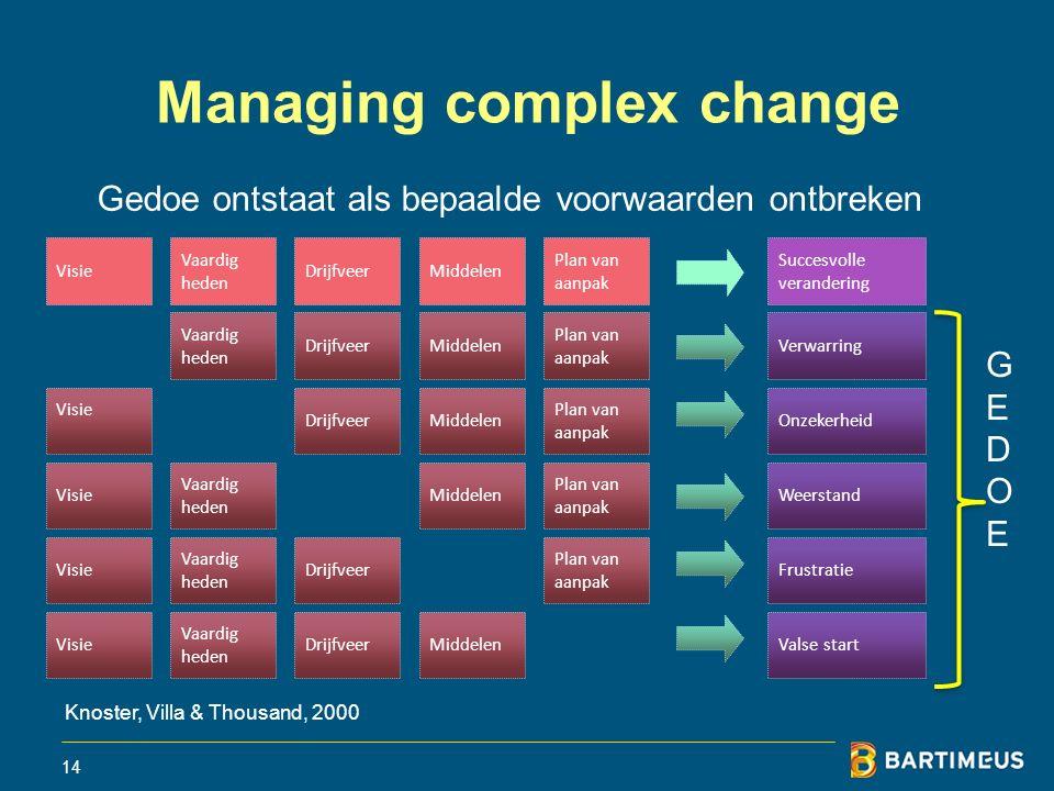 14 Managing complex change Visie Vaardig heden DrijfveerMiddelen Plan van aanpak Vaardig heden DrijfveerMiddelen Plan van aanpak DrijfveerMiddelen Pla