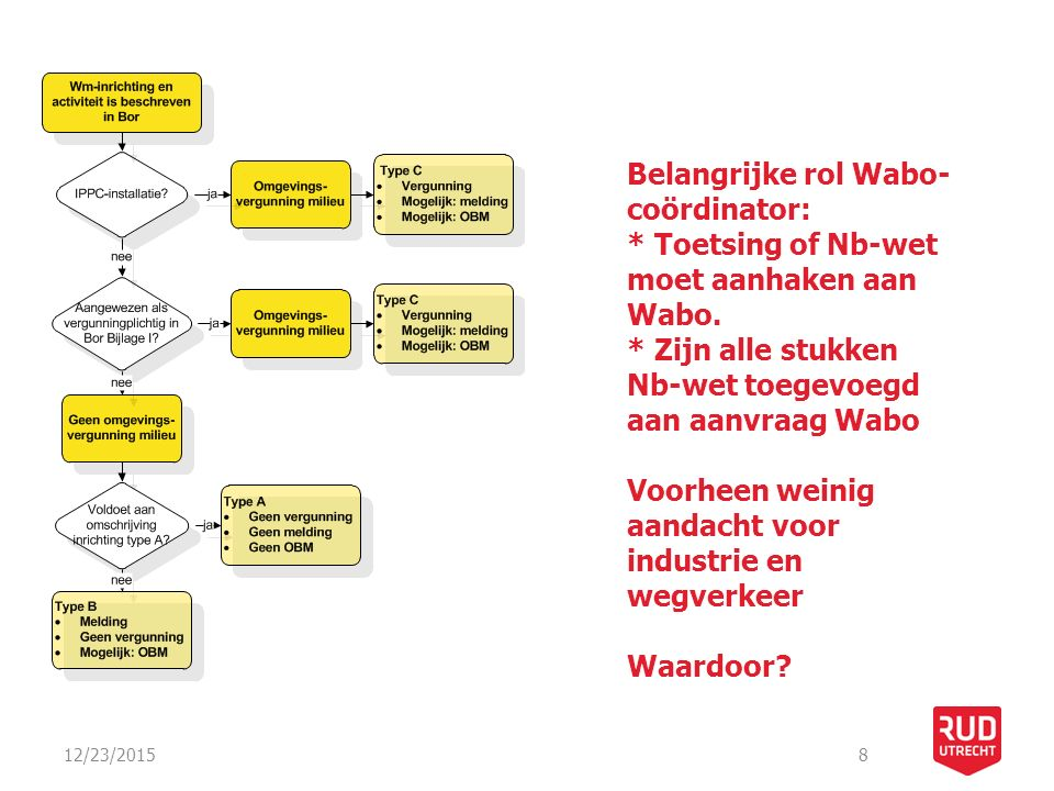 12/23/20158 Belangrijke rol Wabo- coördinator: * Toetsing of Nb-wet moet aanhaken aan Wabo.
