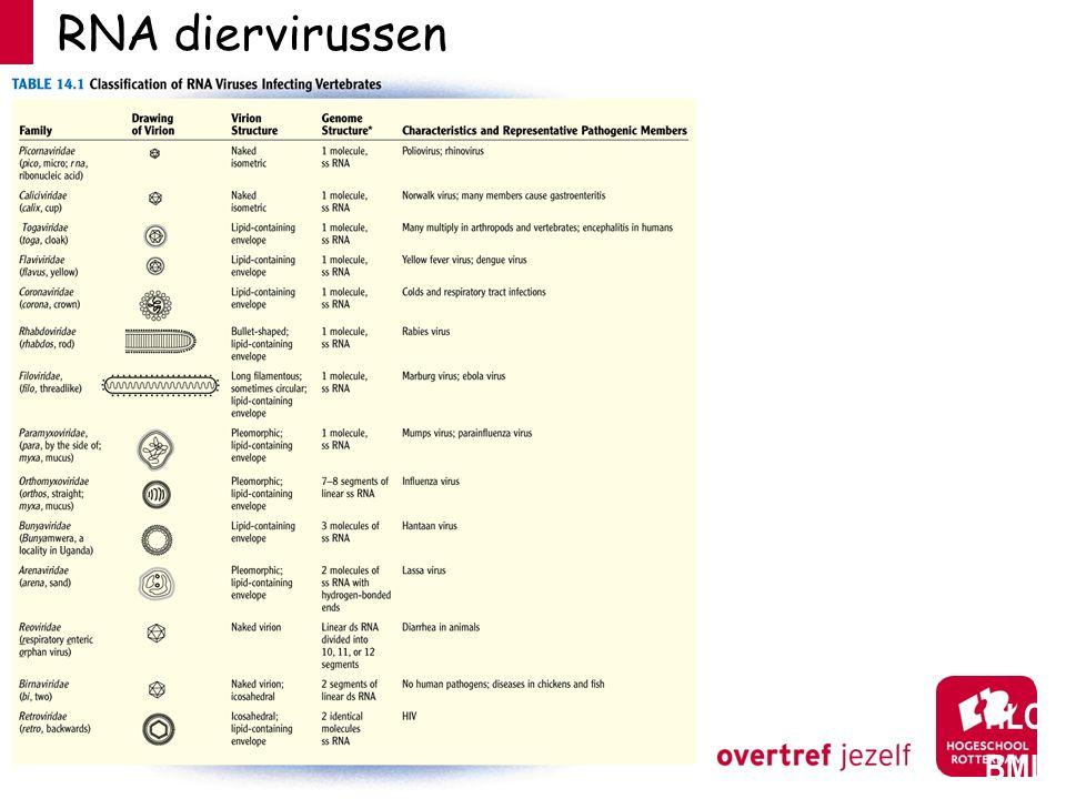 RNA diervirussen HLO BML