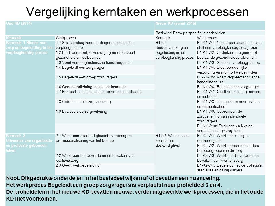Vergelijking kerntaken en werkprocessen Oud KD (2014) Nieuw KD (vanaf 2016) Basisdeel Beroeps specifieke onderdelen KerntaakWerkprocesKerntaakWerkproc