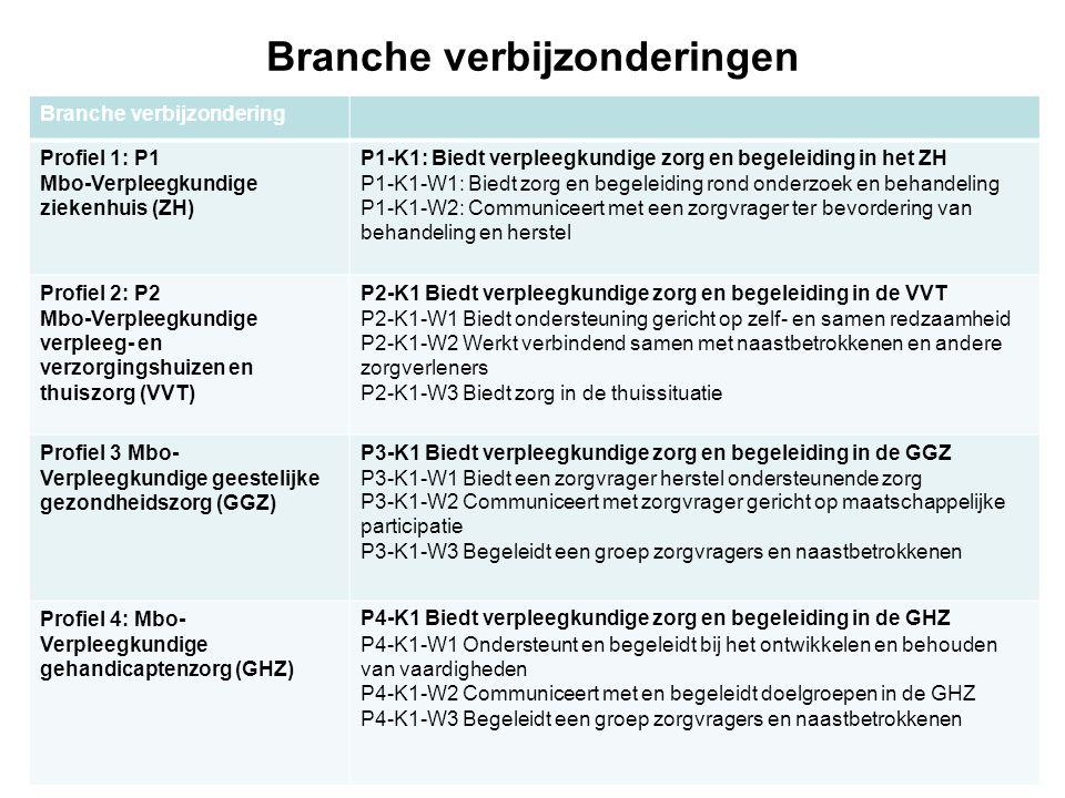Branche verbijzonderingen Branche verbijzondering Profiel 1: P1 Mbo-Verpleegkundige ziekenhuis (ZH) P1-K1: Biedt verpleegkundige zorg en begeleiding i