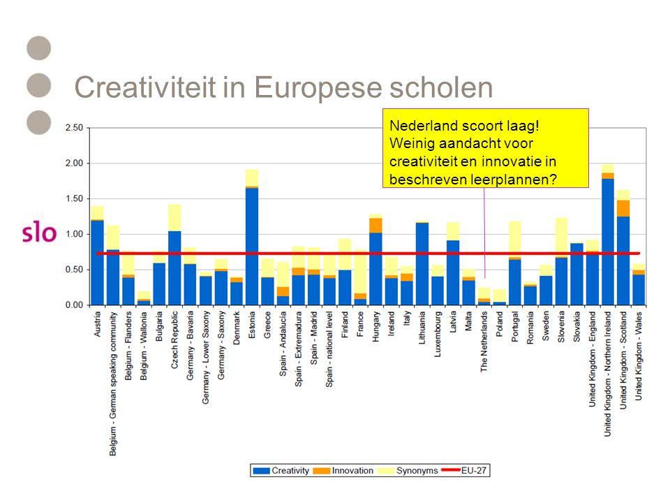 Creativiteit in Europese scholen Nederland scoort laag! Weinig aandacht voor creativiteit en innovatie in beschreven leerplannen?