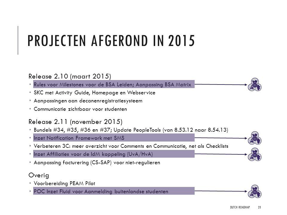 PROJECTEN AFGEROND IN 2015 Release 2.10 (maart 2015)  Rules voor Milestones voor de BSA Leiden; Aanpassing BSA Matrix  SKC met Activity Guide, Homep