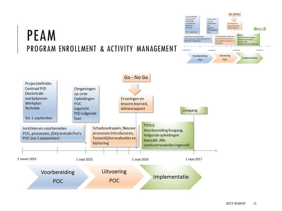 Functionaliteit  Alternatief voor Academic Advisement en SaNS-maatwerk 'Onderwijseenheden'  Vastleggen structuur opleidingen in Program Enrollment 