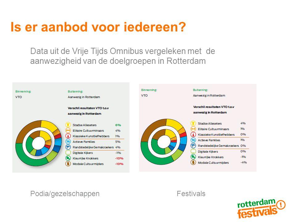 Is er aanbod voor iedereen? Data uit de Vrije Tijds Omnibus vergeleken met de aanwezigheid van de doelgroepen in Rotterdam Podia/gezelschappenFestival