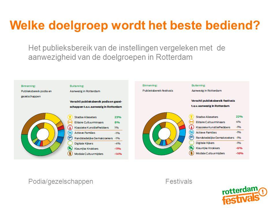 Welke doelgroep wordt het beste bediend? Het publieksbereik van de instellingen vergeleken met de aanwezigheid van de doelgroepen in Rotterdam Podia/g
