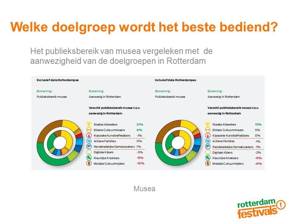 Welke doelgroep wordt het beste bediend? Het publieksbereik van musea vergeleken met de aanwezigheid van de doelgroepen in Rotterdam Musea