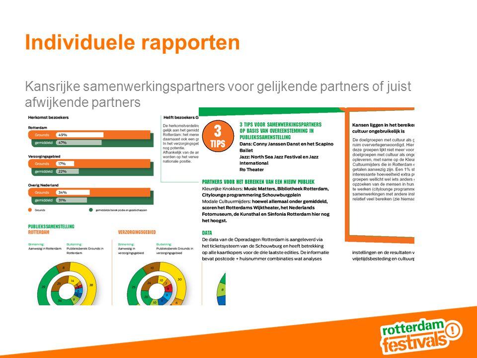 Individuele rapporten Kansrijke samenwerkingspartners voor gelijkende partners of juist afwijkende partners