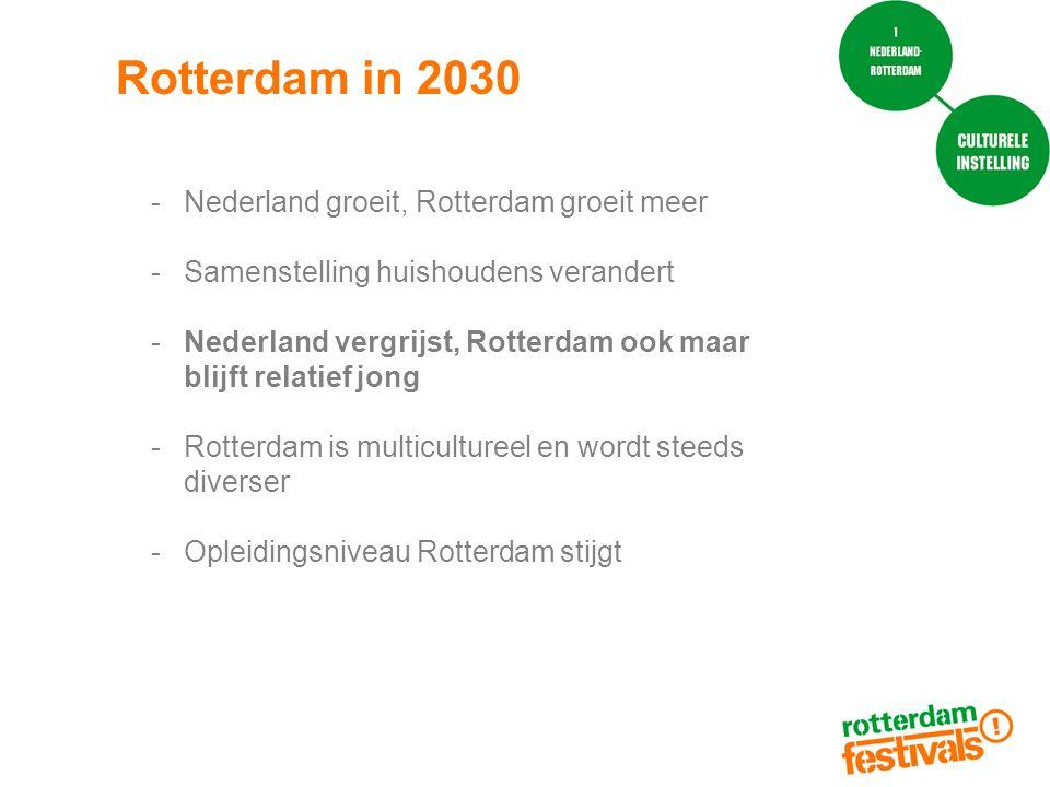 Rotterdam in 2030 -Nederland groeit, Rotterdam groeit meer -Samenstelling huishoudens verandert -Nederland vergrijst, Rotterdam ook maar blijft relatief jong -Rotterdam is multicultureel en wordt steeds diverser -Opleidingsniveau Rotterdam stijgt