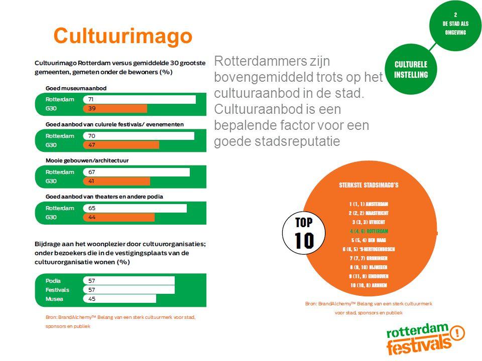 Cultuurimago Rotterdammers zijn bovengemiddeld trots op het cultuuraanbod in de stad. Cultuuraanbod is een bepalende factor voor een goede stadsreputa