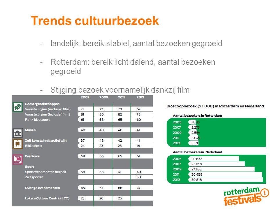 Trends cultuurbezoek -landelijk: bereik stabiel, aantal bezoeken gegroeid -Rotterdam: bereik licht dalend, aantal bezoeken gegroeid -Stijging bezoek voornamelijk dankzij film