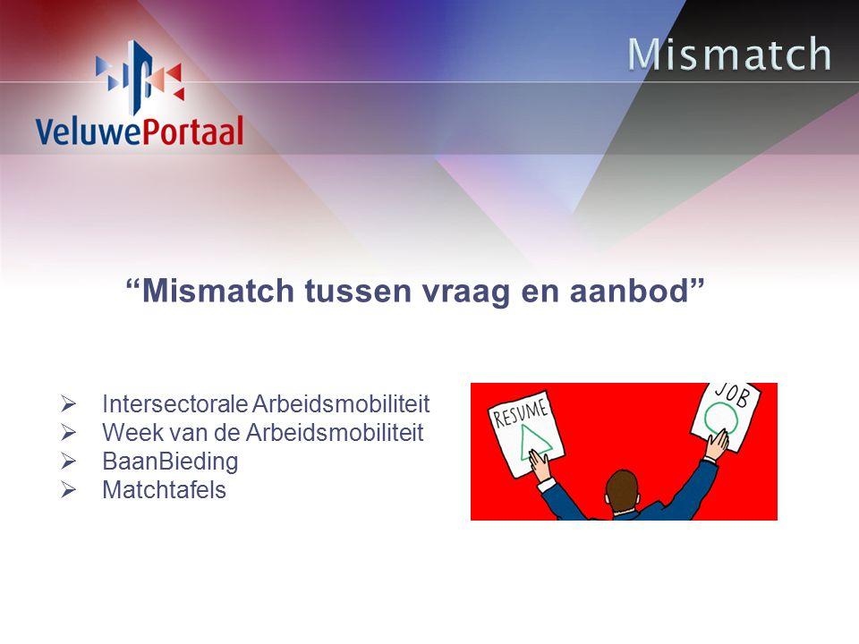 Mismatch tussen vraag en aanbod  Intersectorale Arbeidsmobiliteit  Week van de Arbeidsmobiliteit  BaanBieding  Matchtafels