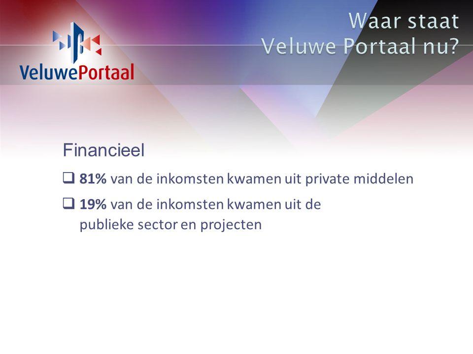 Financieel  81% van de inkomsten kwamen uit private middelen  19% van de inkomsten kwamen uit de publieke sector en projecten
