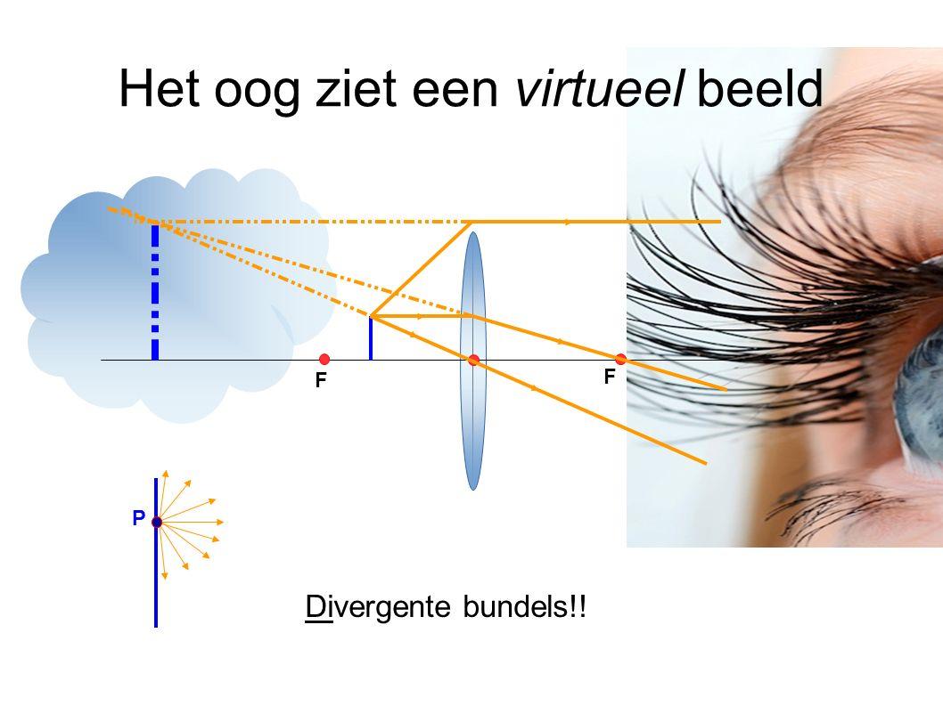 Het oog ziet een virtueel beeld F F P Divergente bundels!!