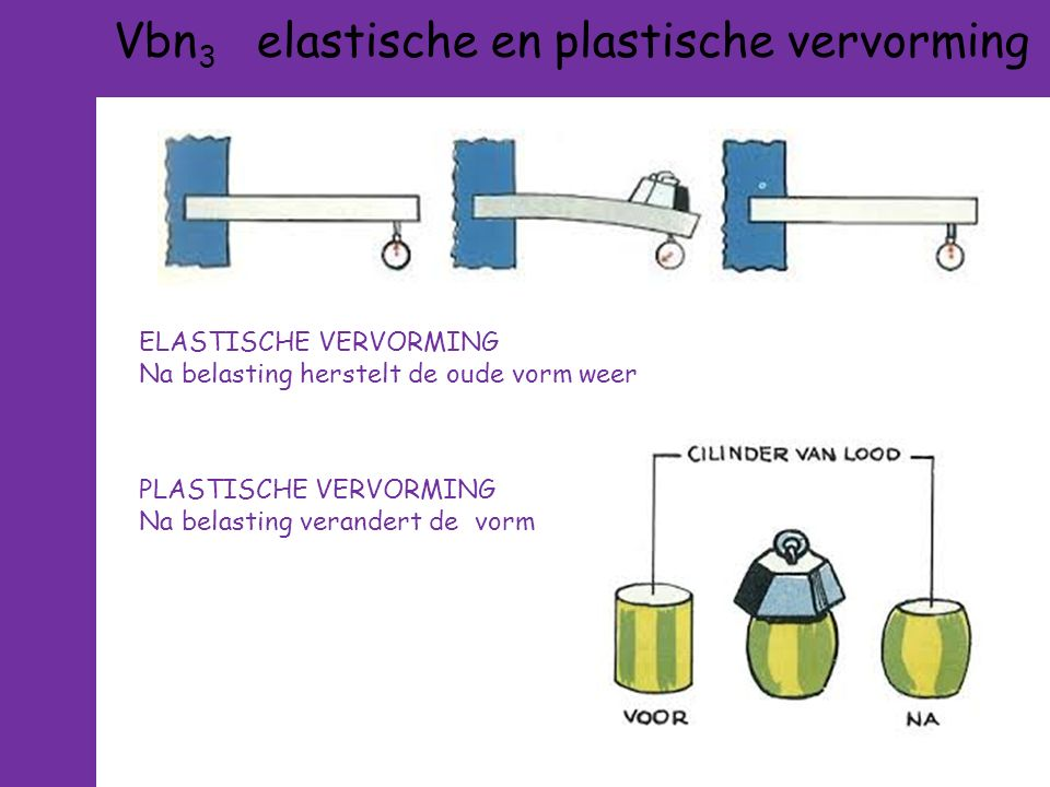 Vbn 3 elastische en plastische vervorming ELASTISCHE VERVORMING Na belasting herstelt de oude vorm weer PLASTISCHE VERVORMING Na belasting verandert de vorm