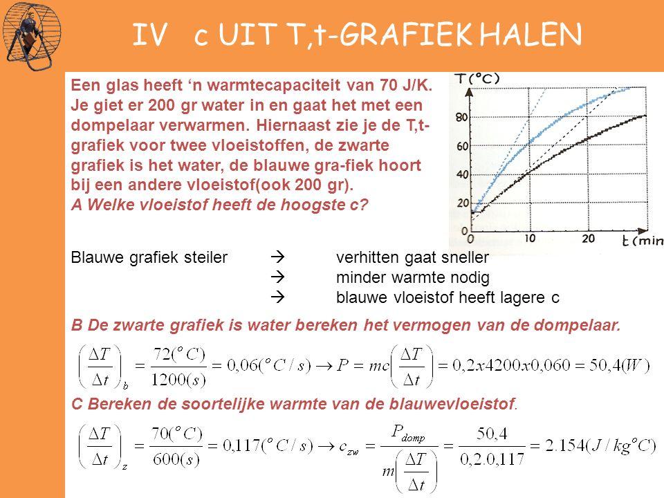 IV c UIT T,t-GRAFIEK HALEN Een glas heeft 'n warmtecapaciteit van 70 J/K. Je giet er 200 gr water in en gaat het met een dompelaar verwarmen. Hiernaas
