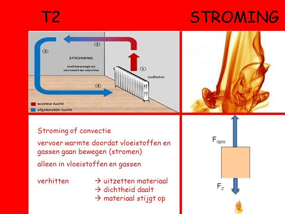 T2 STROMING Stroming of convectie vervoer warmte doordat vloeistoffen en gassen gaan bewegen (stromen) alleen in vloeistoffen en gassen verhitten  uitzetten materiaal  dichtheid daalt  materiaal stijgt op FzFz F opw