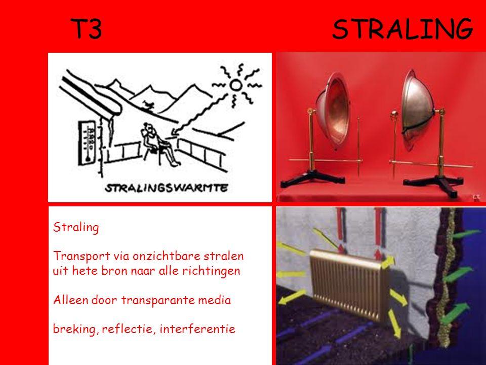 T3 STRALING Straling Transport via onzichtbare stralen uit hete bron naar alle richtingen Alleen door transparante media breking, reflectie, interferentie