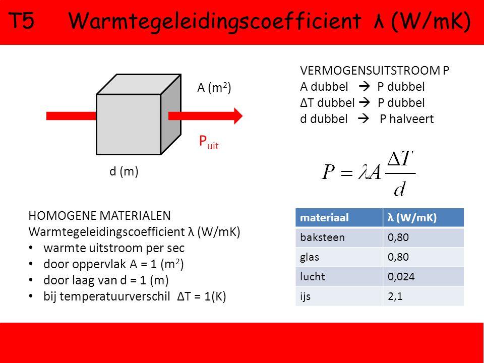 T5 Warmtegeleidingscoefficient λ (W/mK) P uit d (m) A (m 2 ) HOMOGENE MATERIALEN Warmtegeleidingscoefficient λ (W/mK) warmte uitstroom per sec door oppervlak A = 1 (m 2 ) door laag van d = 1 (m) bij temperatuurverschil ΔT = 1(K) VERMOGENSUITSTROOM P A dubbel  P dubbel ΔT dubbel  P dubbel d dubbel  P halveert materiaalλ (W/mK) baksteen0,80 glas0,80 lucht0,024 ijs2,1