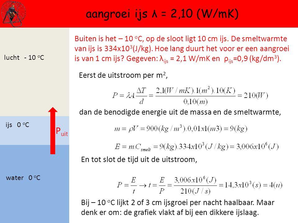 lucht - 10 o C water 0 o C ijs 0 o C aangroei ijs λ = 2,10 (W/mK) P uit Buiten is het – 10 o C, op de sloot ligt 10 cm ijs. De smeltwarmte van ijs is