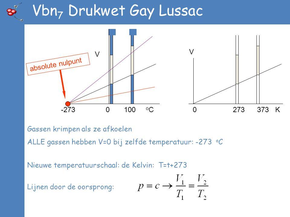 Vbn 7 Drukwet Gay Lussac 0 273 373 K V Gassen krimpen als ze afkoelen ALLE gassen hebben V=0 bij zelfde temperatuur: -273 o C V -273 0 100 o C absolute nulpunt Nieuwe temperatuurschaal: de Kelvin: T=t+273 Lijnen door de oorsprong: