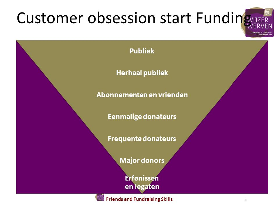 Customer obsession start Funding Friends and Fundraising Skills 5 Publiek Herhaal publiek Abonnementen en vrienden Eenmalige donateurs Frequente donat