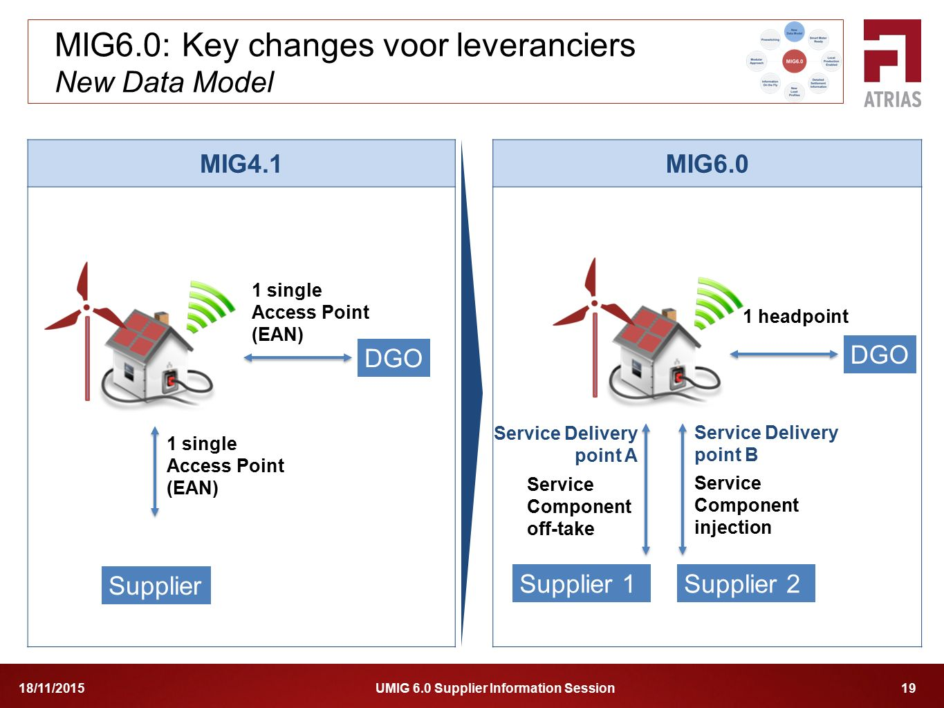 UMIG 6.0 Supplier Information Session 1918/11/2015 MIG4.1 MIG6.0 MIG6.0: Key changes voor leveranciers New Data Model 1 single Access Point (EAN) 1 single Access Point (EAN) Service Component injection Service Component off-take Service Delivery point A Supplier DGO 1 headpoint Supplier 1 DGO Supplier 2 Service Delivery point B
