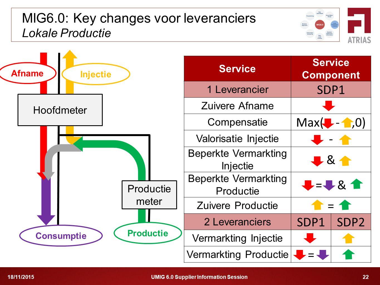 UMIG 6.0 Supplier Information Session 2218/11/2015 MIG6.0: Key changes voor leveranciers Lokale Productie Consumptie Hoofdmeter Service Service Compon