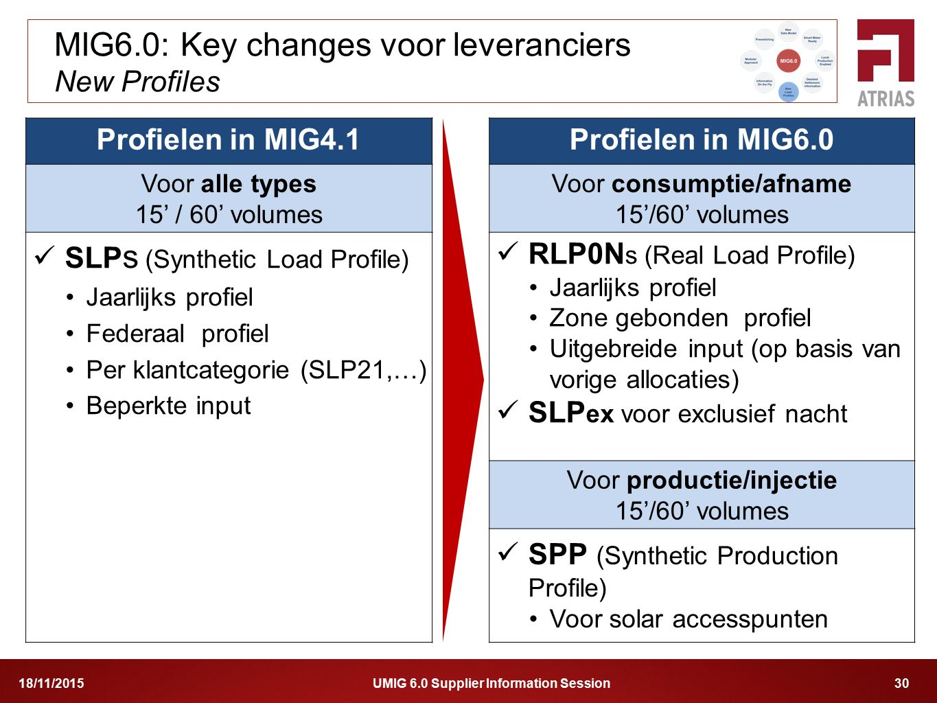 UMIG 6.0 Supplier Information Session 3018/11/2015 MIG6.0: Key changes voor leveranciers New Profiles Profielen in MIG4.1Profielen in MIG6.0 Voor alle