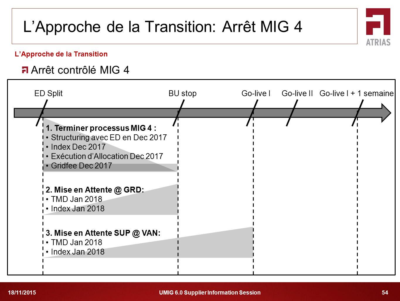 UMIG 6.0 Supplier Information Session 5418/11/2015 Arrêt contrôlé MIG 4 L'Approche de la Transition L'Approche de la Transition: Arrêt MIG 4 ED SplitB