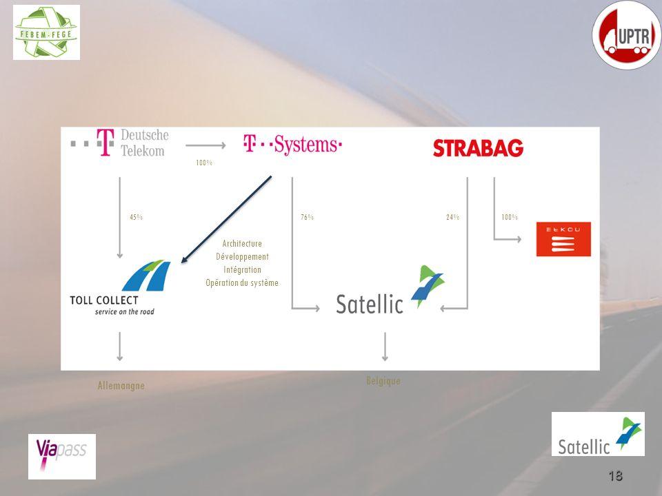 Allemangne Belgique Architecture Développement Intégration Opération du système 45% 100% 76%100%24% 18