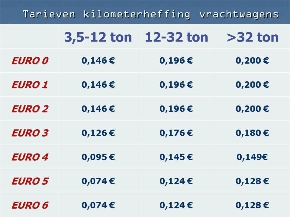 Tarieven kilometerheffing vrachtwagens 3,5-12 ton12-32 ton>32 ton EURO 0 0,146 €0,196 €0,200 € EURO 1 0,146 €0,196 €0,200 € EURO 2 0,146 €0,196 €0,200