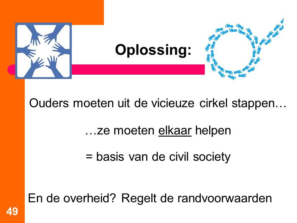 Oplossing: Ouders moeten uit de vicieuze cirkel stappen… …ze moeten elkaar helpen = basis van de civil society En de overheid? Regelt de randvoorwaard