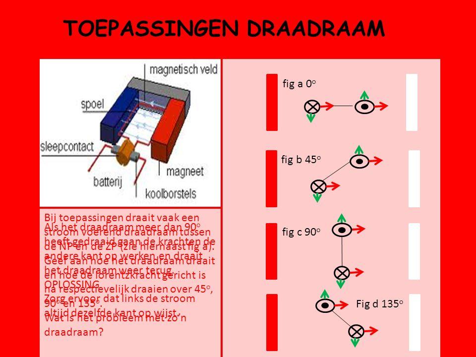 TOEPASSINGEN DRAADRAAM Bij toepassingen draait vaak een stroom voerend draadraam tussen de NP en de ZP (zie hiernaast fig a). Geef aan hoe het draadra