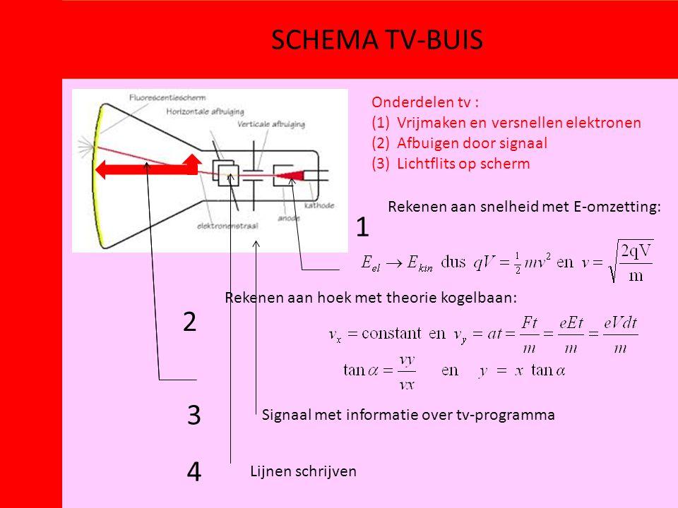 SCHEMA TV-BUIS Onderdelen tv : (1)Vrijmaken en versnellen elektronen (2)Afbuigen door signaal (3)Lichtflits op scherm Rekenen aan snelheid met E-omzet