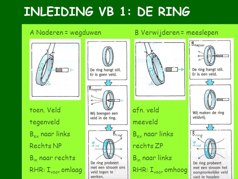 INLEIDING VB 1: DE RING A Naderen = wegduwen B Verwijderen = meeslepen toen. Veld afn. veld tegenveld meeveld B ex naar links Rechts NP rechts ZP B in