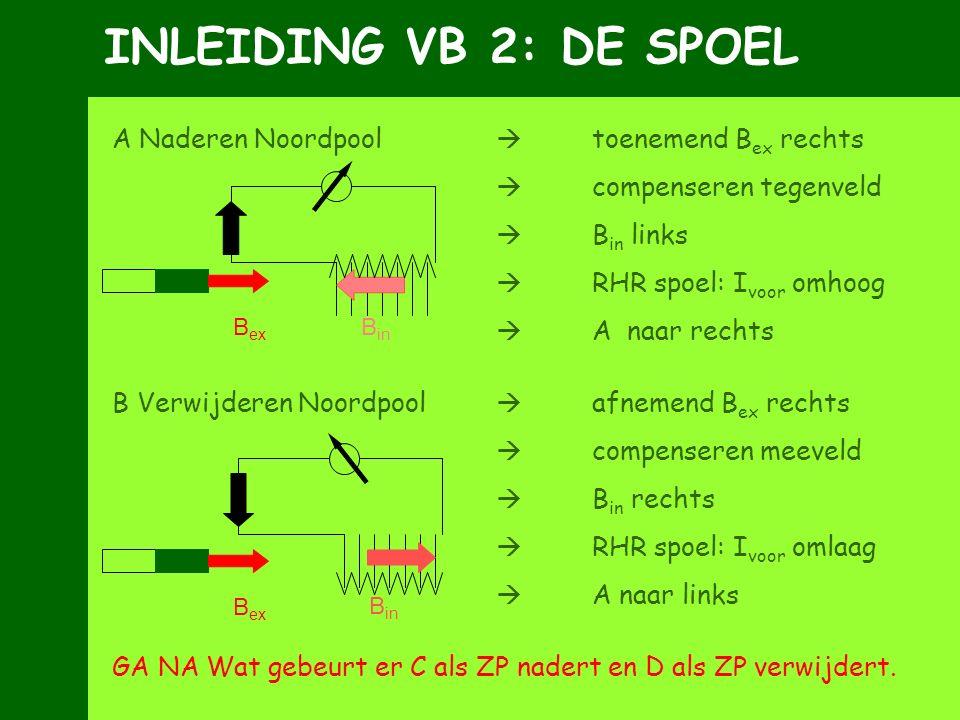 INLEIDING VB 2: DE SPOEL A Naderen Noordpool  toenemend B ex rechts  compenseren tegenveld  B in links  RHR spoel: I voor omhoog  A naar rechts B