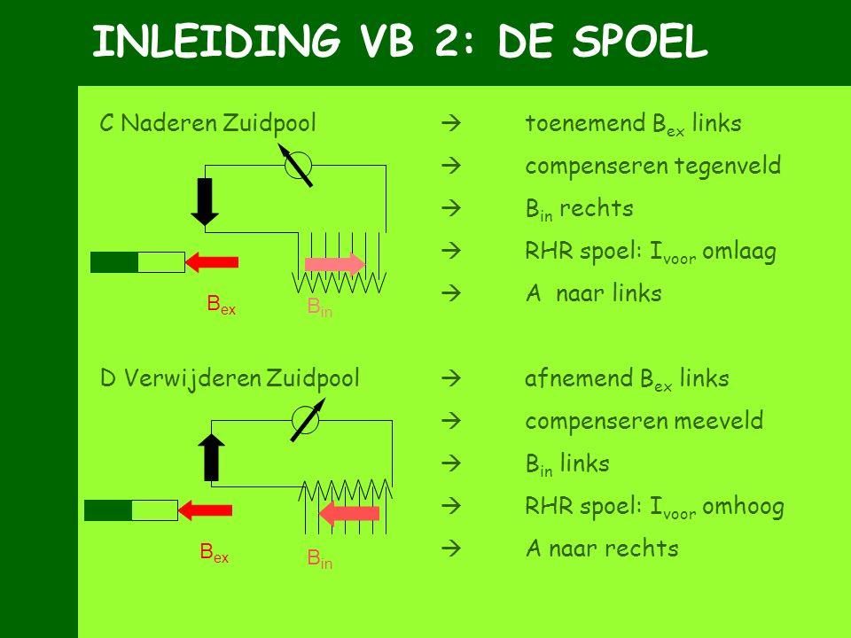 INLEIDING VB 2: DE SPOEL C Naderen Zuidpool  toenemend B ex links  compenseren tegenveld  B in rechts  RHR spoel: I voor omlaag  A naar links D V
