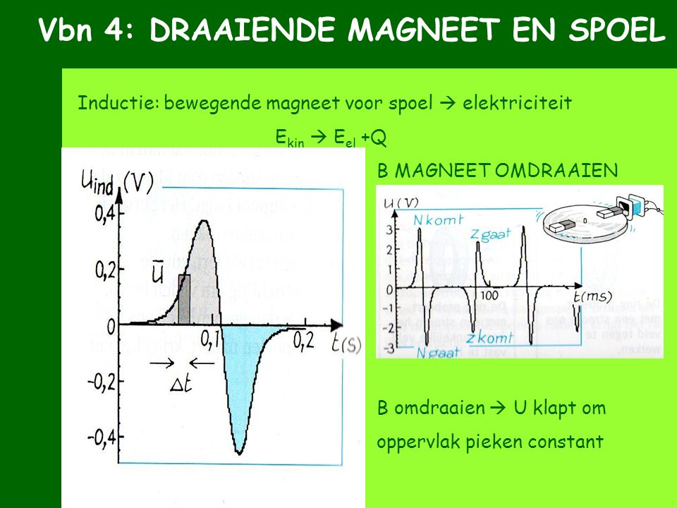 Vbn 4: DRAAIENDE MAGNEET EN SPOEL Inductie: bewegende magneet voor spoel  elektriciteit E kin  E el +Q A SNELLER BEWEGEN B MAGNEET OMDRAAIEN B omdra