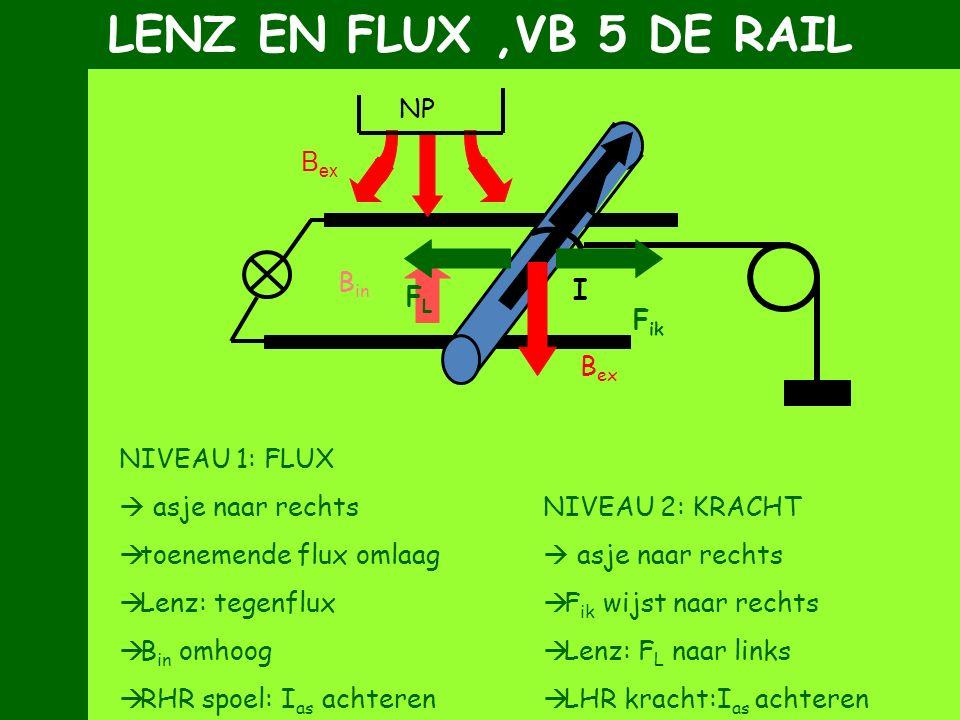NIVEAU 1: FLUX  asje naar rechts  toenemende flux omlaag  Lenz: tegenflux  B in omhoog  RHR spoel: I as achteren NIVEAU 2: KRACHT  asje naar rec