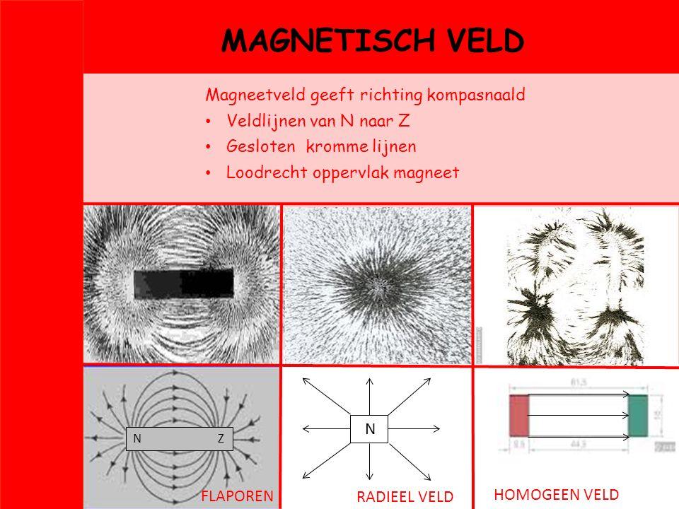 MAGNETISCH VELD Magneetveld geeft richting kompasnaald Veldlijnen van N naar Z Gesloten kromme lijnen Loodrecht oppervlak magneet RADIEEL VELD HOMOGEE