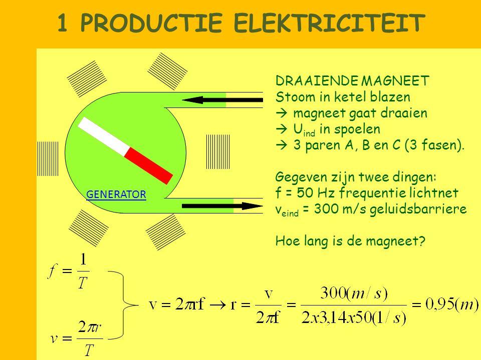 1 PRODUCTIE ELEKTRICITEIT DRAAIENDE MAGNEET Stoom in ketel blazen  magneet gaat draaien  U ind in spoelen  3 paren A, B en C (3 fasen). Gegeven zij