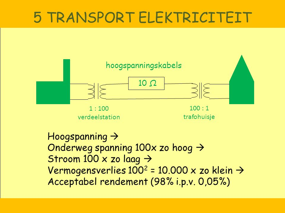5 TRANSPORT ELEKTRICITEIT Hoogspanning  Onderweg spanning 100x zo hoog  Stroom 100 x zo laag  Vermogensverlies 100 2 = 10.000 x zo klein  Acceptab