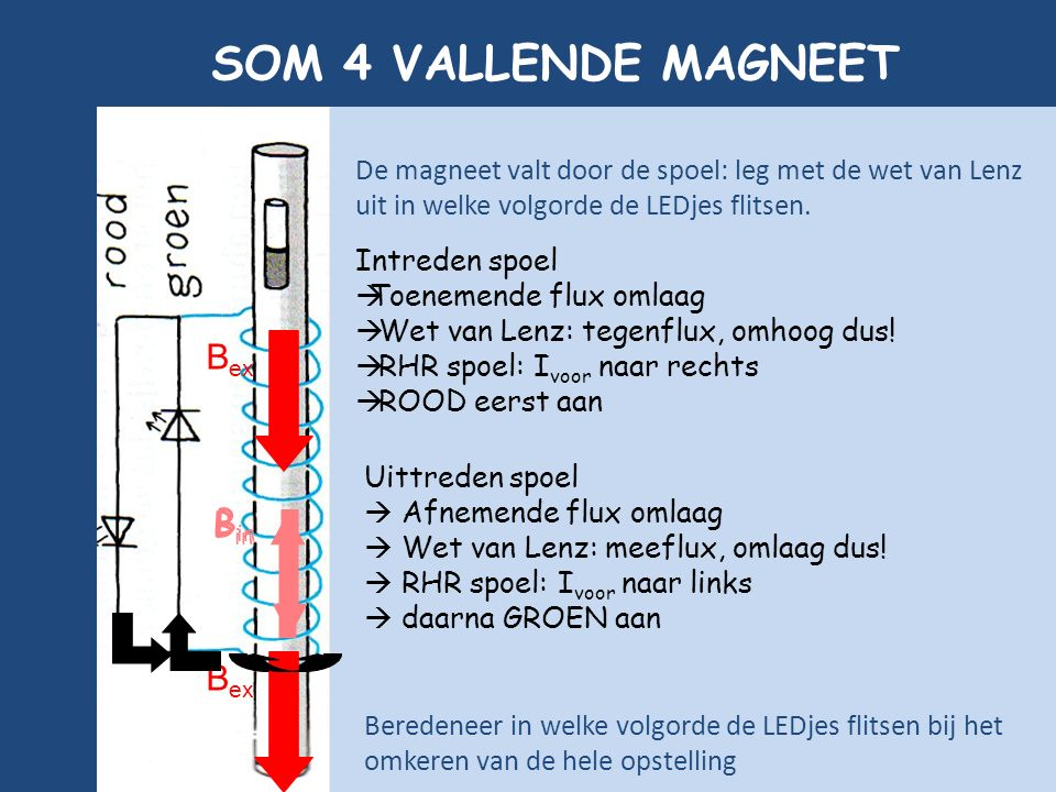 P U L S A R 17 18 SOM 4 VALLENDE MAGNEET Intreden spoel  Toenemende flux omlaag  Wet van Lenz: tegenflux, omhoog dus!  RHR spoel: I voor naar recht