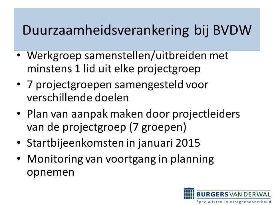 Duurzaamheidsverankering bij BVDW Werkgroep samenstellen/uitbreiden met minstens 1 lid uit elke projectgroep 7 projectgroepen samengesteld voor verschillende doelen Plan van aanpak maken door projectleiders van de projectgroep (7 groepen) Startbijeenkomsten in januari 2015 Monitoring van voortgang in planning opnemen